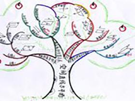 如何绘制思维导图