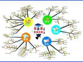 思维导图中的词汇记忆法