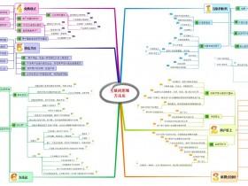 互联网思维方法论