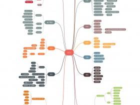 CSS 脑图