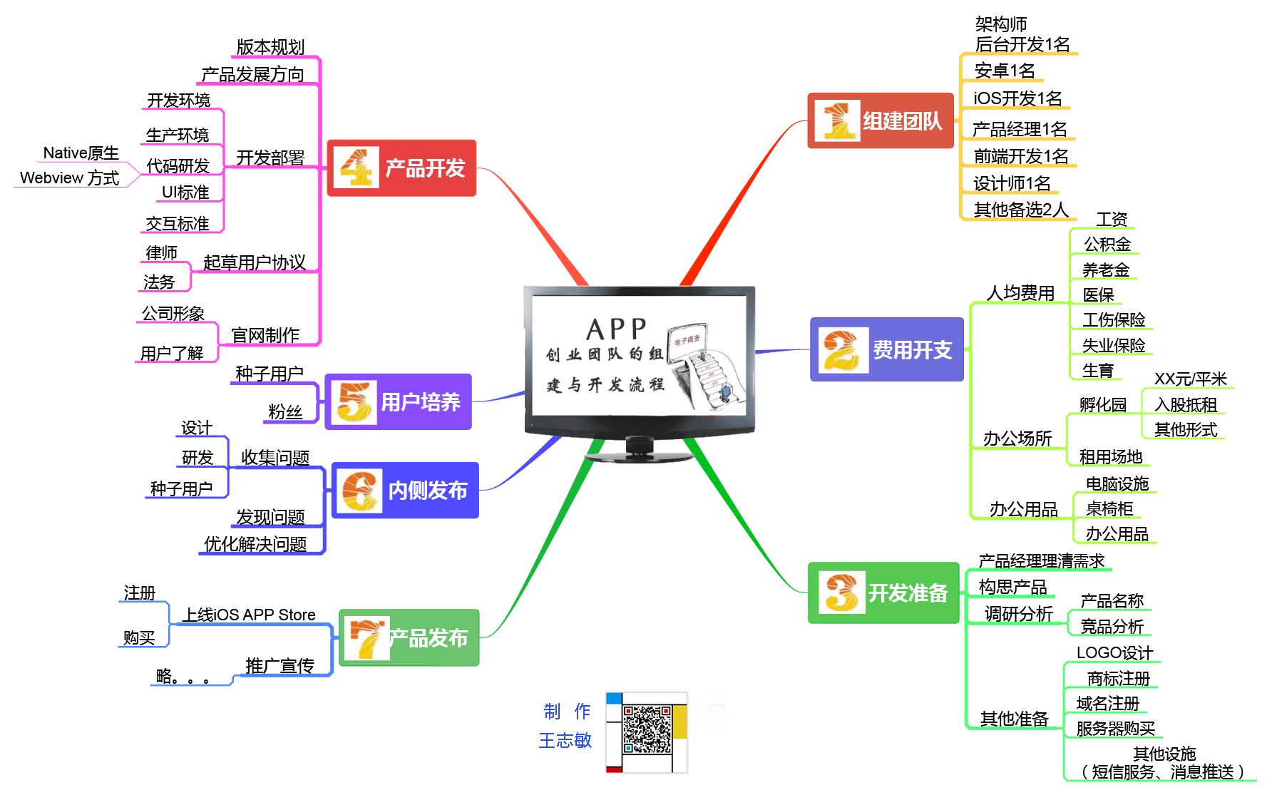 APP创业团队的组建与开发流程