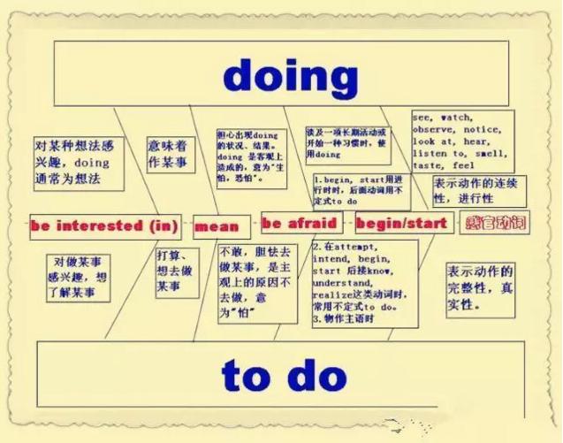 思维导图这个工具,老师应该怎么用在课堂上,用到学生身上?
