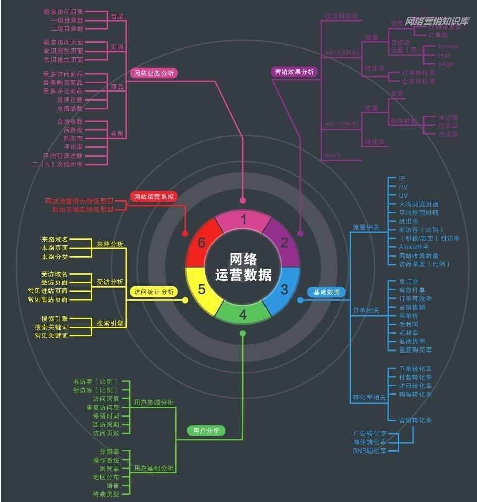 网络运营数据分析思维导图