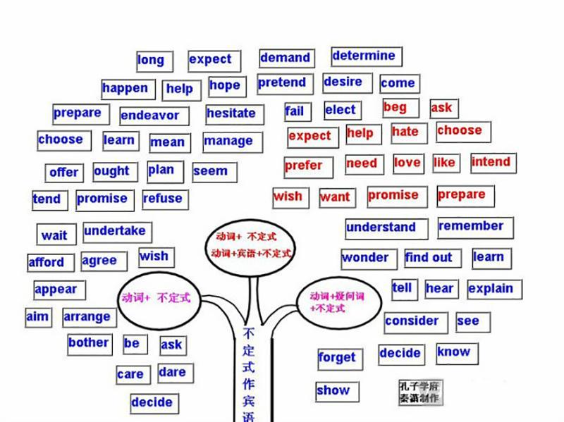 英语思维导图