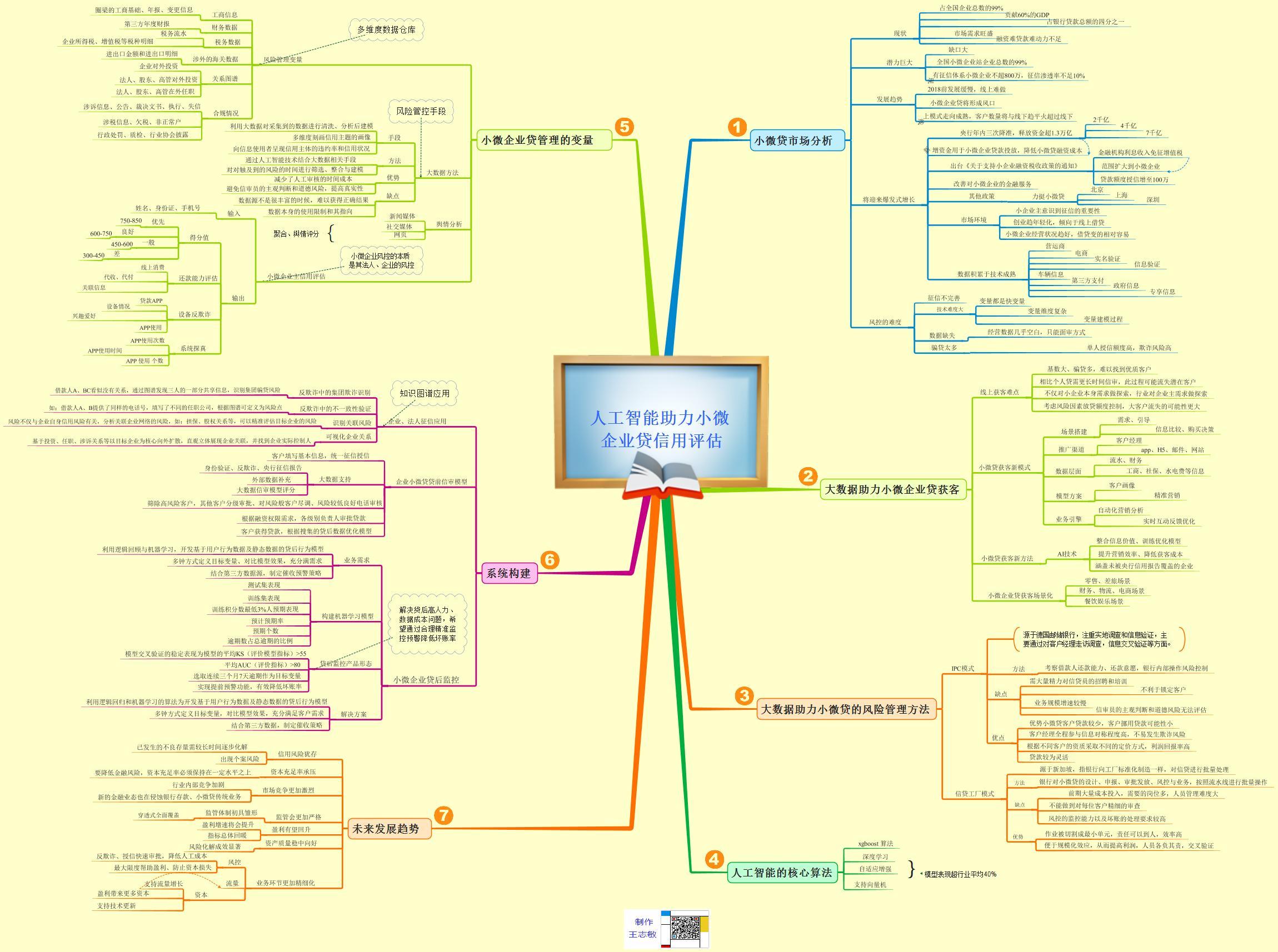 思维导图:人工智能助力小微企业贷信用评估