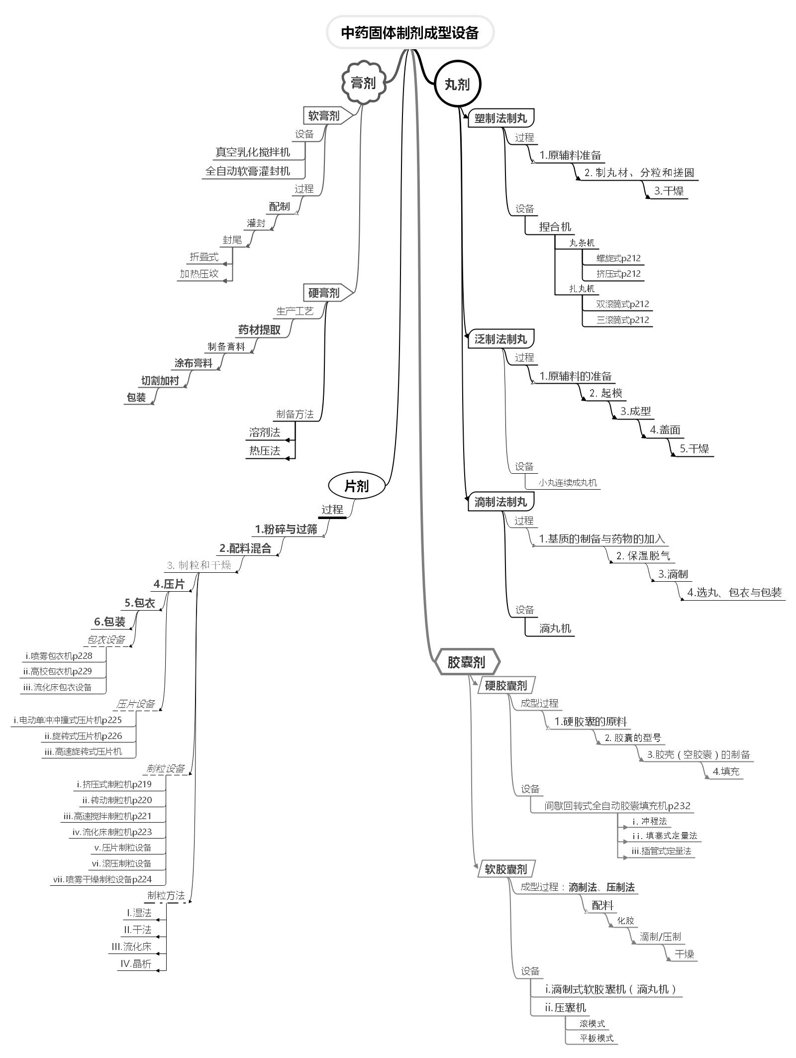 中药制药工程原理与设备