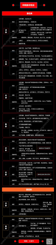 中医脉诊技法